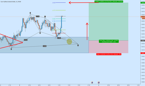 EURNZD: EURNZD : Long Continue