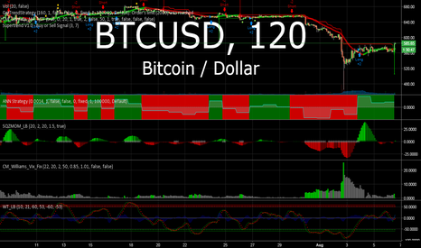 BTCUSD: 666 and the Conspiracy to keep the price down