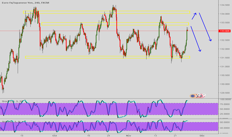 EURJPY: potential sell set up