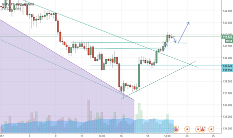 GBPJPY: bounce on support to rise again?