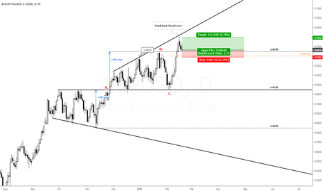 GBPUSD: GBP/USD: A Long Opportunity Here