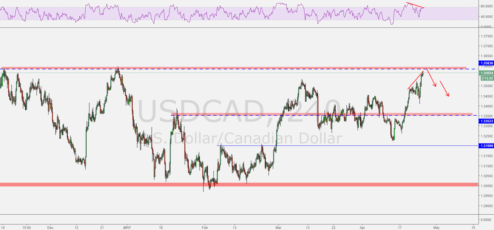 USDCAD at PRZ and major hidden divergence on RSI