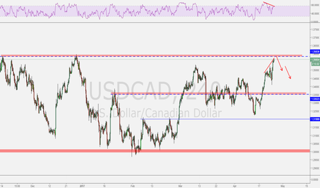 USDCAD: USDCAD at PRZ and major hidden divergence on RSI