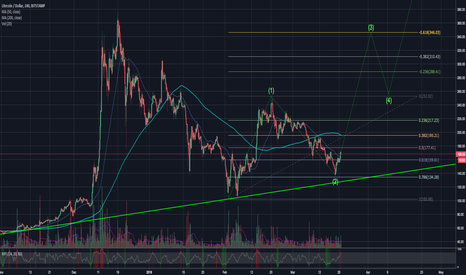 LTCUSD: LTCUSD - wave 3 incoming with target of $346