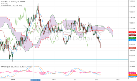 XAUUSD: Gold USD 14 9 2014