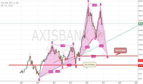 AXISBANK: Axis Bank - will History get repeated ?