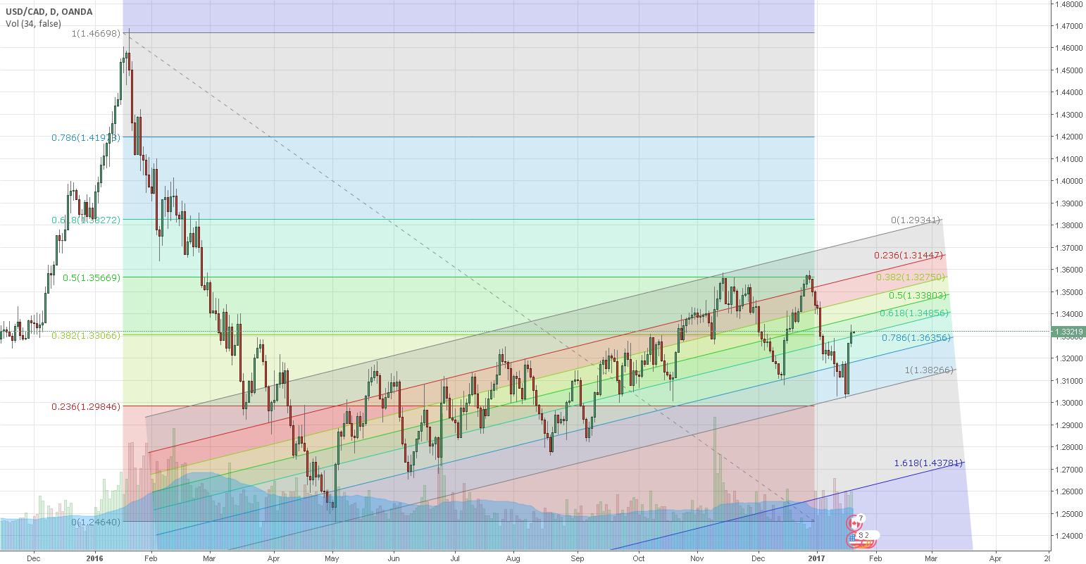 Bearish channel usdcad