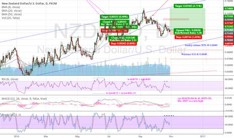 NZDUSD: NZDUSD Trend Continuation Price Action Long