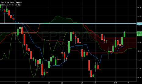 FP: Next potential resistance is 43.57