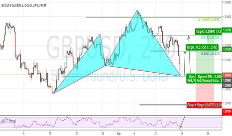 GBPUSD: Bull Cypher about to complete