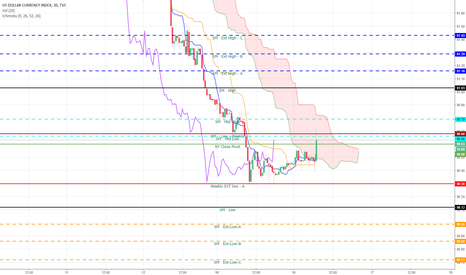 DXY: DXY May have a change of Mind