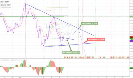 USDJPY: Triangle breakout