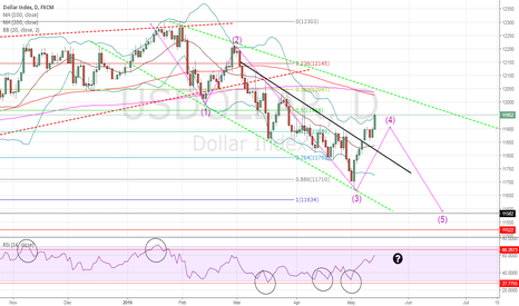 USDOLLAR: Dollar trying to end the week green but...