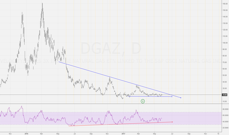 DGAZ: Long DGAZ based on RSI div and the wedge brekout. Fire NGAS!