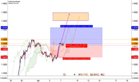 EURUSD: re-entered long again