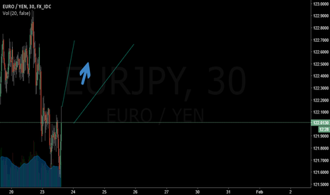 EURJPY: EURJPY might go long more....