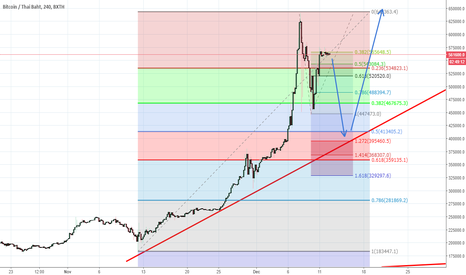 BTCTHB: We have the potential for buying in a few week.