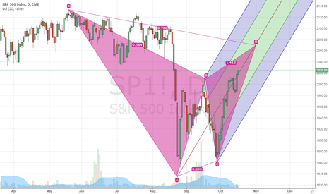 SP1!: Bearish Gartley on S&P 500