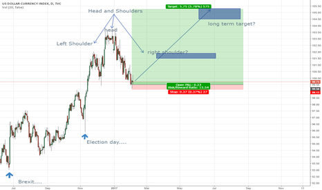 DXY: possible outcome for dollar?
