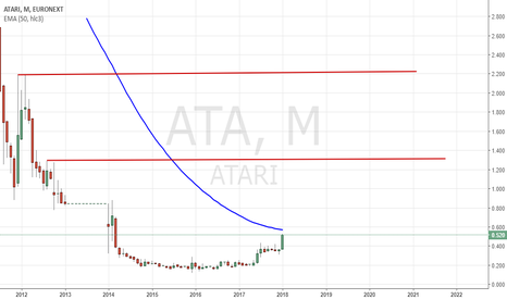 ATA: #Atari: Could be...about to break 50-EMA on Monthly Chart!