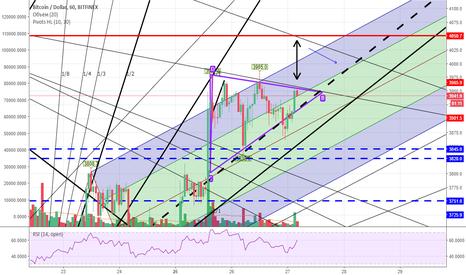 BTCUSD: что будет если биток пробьет треугольник в ближаший момент вверх