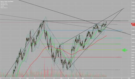 BTCUSD: BTC - Still bearish, still believing in this rising wedge!