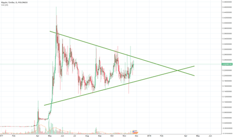 XRPUSD: XRPUSD: Wedge Pattern