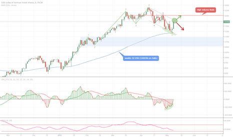 GER30: Dax weekly recap and outlook