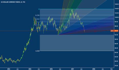 DXY: Buying USD
