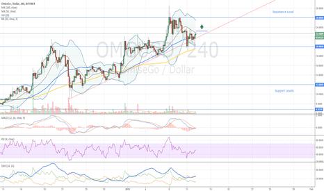 OMGUSD: OmiseGo Buy Opportunity