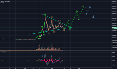XVGBTC: XVG - Down way, or the high way