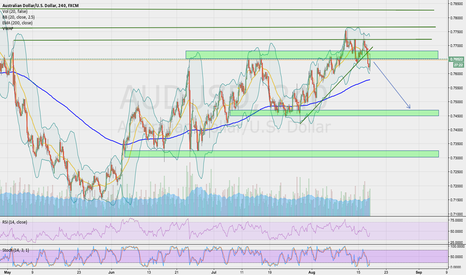 AUDUSD: AUDUSD bounce back into supply zone. Selling it here.