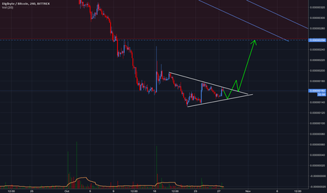 DGBBTC: $DGB | Bullish or bearish? ($btc $crypto)