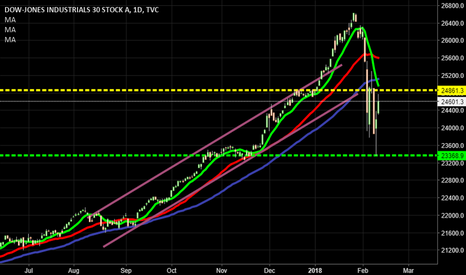 DJI: Woowwww what a coming back. Nice places to sell everything.