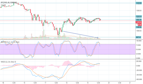 BTCUSD: BTCUSD Potentially Forming Textbook Head & Shoulders Pattern