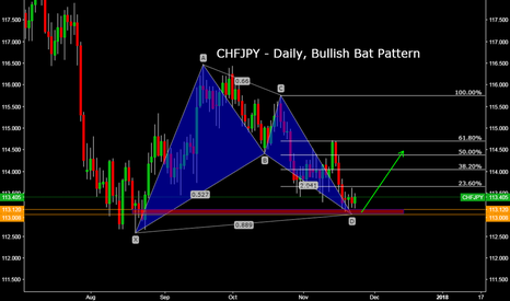 CHFJPY: CHFJPY - Daily, Bullish Bat Pattern
