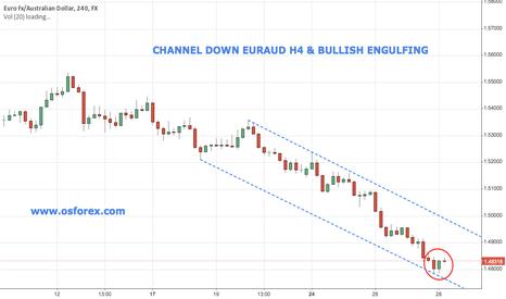 EURAUD: EURAUD Emerging Channel Down