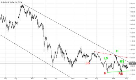XAUUSD: Gold @1240 is a pivot point