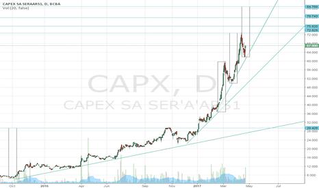 CAPX: Capex puede repetir por cuarta vez un mismo movimiento.