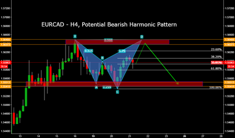EURCAD: EURCAD - H4, Potential Bearish Harmonic Pattern