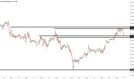 GBPJPY: gbpjpy key zones (also fibs)
