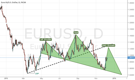 EURUSD: EURUSD interest rate USA 0.25-0.50 17/12/2015
