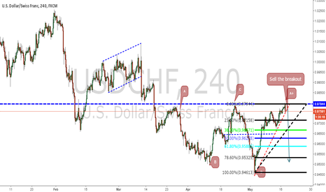 USDCHF: USDCHF.  Sell the break out off the trend line