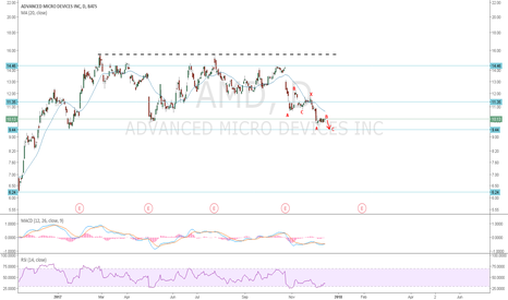 AMD: AMD: One more short wave C down and then time to go long
