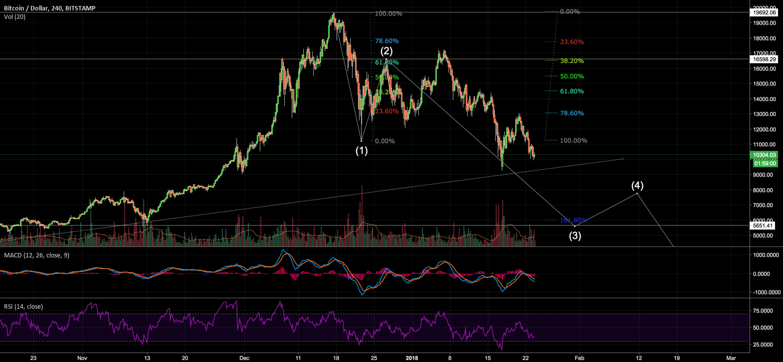 Please Invalidate This Wave Count, Bulls