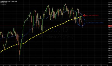 """INDU: 8/7/2015 DJIA (INDU) impending """"Death Cross"""""""