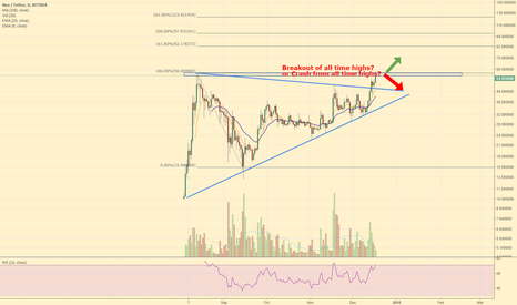 NEOUSDT: Neo trying to break out