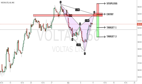 VOLTAS: BEARISH CYPHER TO LOOK FOR....
