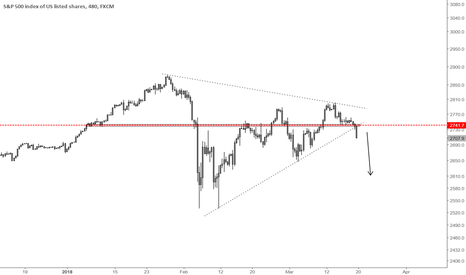SPX500: S&P500 correction update
