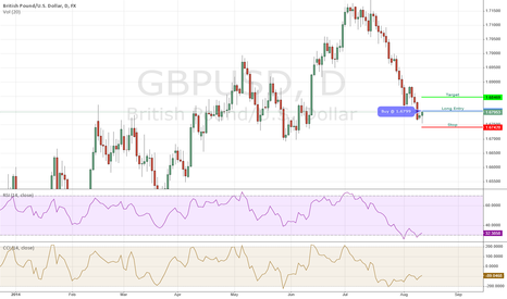 GBPUSD: GBPUSD Long - 08/12/2014 IB Daily Trade